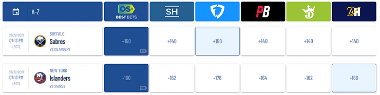 Isaiah Sirois uses Awesemo's OddsShopper tool to identify the best NHL betting picks and odds for tonight's game between the Sabres and Islanders.