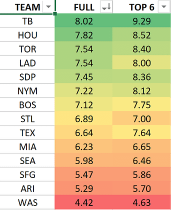 MLB DFS Lineup PIcks today DraftKings FanDuel optimal lineup optimizer tournament strategy free expert rankings projections ownership home run predictions yahoo espn cbs best baseball bets MLB odds lines picks parlay rays Astros Blue Jays Dodgers Padres