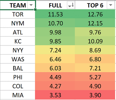 MLB DFS lineup picks today DraftKings FanDuel fantasy baseball free expert rankings projections tournament strategy advice tips cheat sheet yahoo espn cbs home run predictions lineup optimizer optimal picks mlb best bets today betting odds lines Blue Jays Mets Braves Royals Yankees Nationals