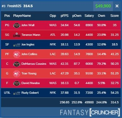 NBA DraftKings DFS LIneup Review