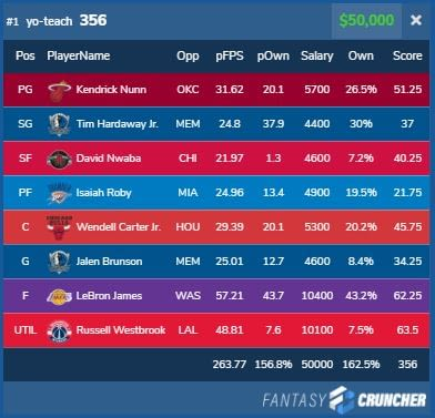 NBA Daily Fantasy DraftKings Lineup Review from last night's GPP winners with ownership and projections