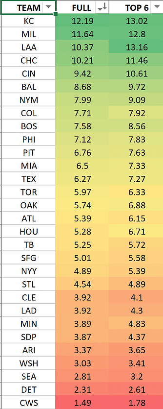 MLB DFS daily fantasy baseball draftkings fanduel home run projections ownership rankings top stacks plays pitchers SP1 SP2 hitters tonight Friday June 4 2021