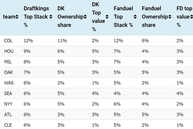 Daily fantasy baseball MLB DFS picks projections stacks top pitchers top hitters tool points DraftKings FanDuel value ownership