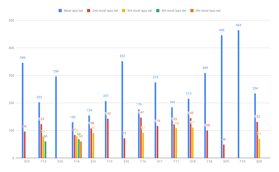 laps led chart from Mville NASCAR DFS