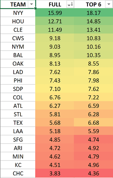 MLB DFS lineup picks today DraftKings FanDuel optimal optimizer free expert rankings projections ownership home run predictions power rankings yankees astros white sox A's Blue Jays yahoo espn cbs fantasy baseball