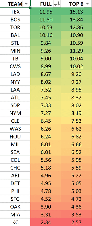 MLB DFS lineup picks today DraftKings FanDuel optimal lineup optimizer home run predictions calls bets free expert fantasy baseball rankings today red sox blue jays yankees dodgers white sox giants top stacks tournament strategy GPP leverage ownership