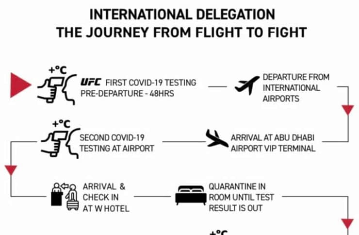 As COVID is starting to flare up again, the UFC Fight Island testing is becoming more stringent, announcing it will test FIVE times.