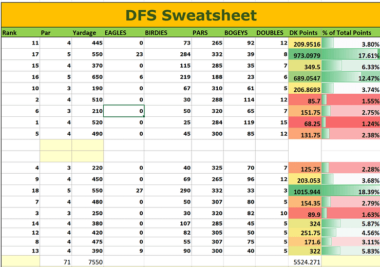 PGA DFS Picks draftkings fanduel daily fantasy golf lineups expert advice strategy breakdown rankings ownership projections cash games tournaments GPPs Palmetto Championship