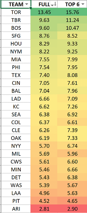 DraftKings FanDuel MLB DFS lineup picks today optimal optimizer free expert rankings fantasy baseball cheat sheet tips advice tournament strategy GPP home run predictions best bets power rankings index Blue Jays Yankees Astros Dodgers White Sox