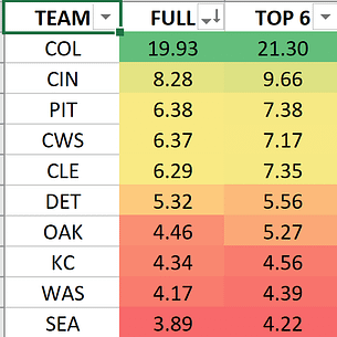 MLB DFS lineup picks today DraftKings FanDuel Fantasy Baseball free expert rankings optimal lineup optimizer Yahoo ESPN CBS home run predictions best bets betting lines odds picks today Rockies White Sox Mariners stacks tournament strategy advice tips cheat sheet