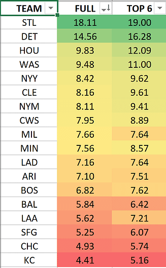 Fantasy Baseball rankings projections MLB DFS DraftKings FanDuel picks home runs stacks top pitchers Cardinals Tigers Astros Nationals Yankees Indians vegas odds betting lines expert picks predictions ownership